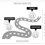 Marketing de  contenidos: la pieza clave del Inbound Marketing